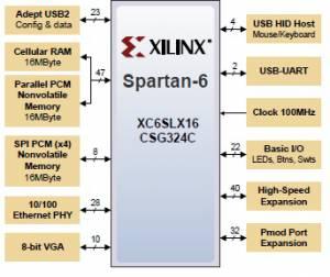 Laboratorul 3 - FPGA [CN Wiki]