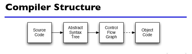 #poza compiler structure#